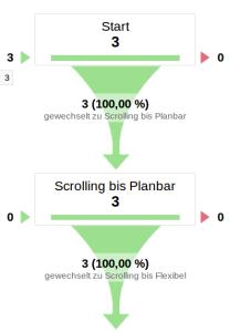 Google Analytics Trichter Visualisierung, wie viele Besucher auf der Seite wie weit gescrollt haben.