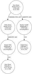 6 Knoten eines Graphen mit Relationen