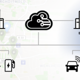 Business-Concept-Map for E-Mobility Roaming