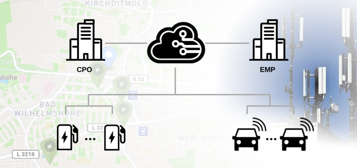 Business-Concept-Map für das E-Mobility Roaming